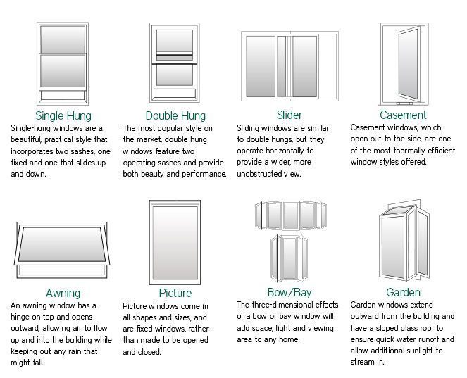 window operating styles